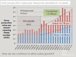Meat-wool productiopns value Sept 2016